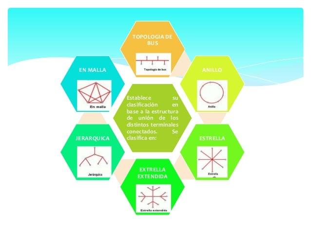 https://gobiernoti.wordpress.com/2013/12/09/tipos-de-redes-informaticas-  redes-por-alcance-parte-2/  https://gobiernoti.w...