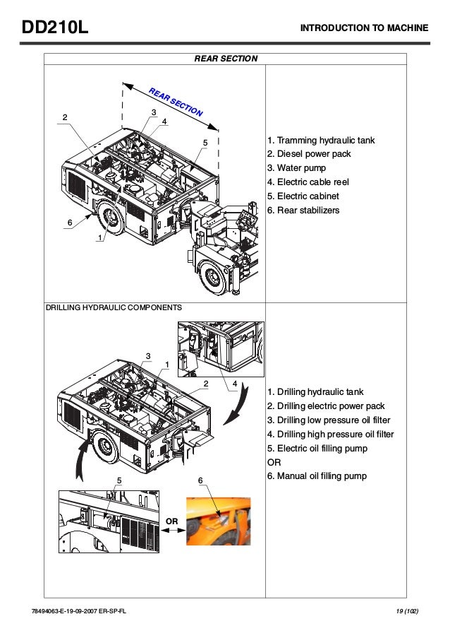 Operator`s manual drillrig training skills in rustenburg
