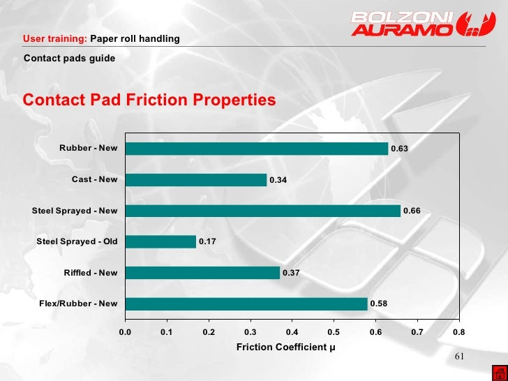 Contact Pad Friction Properties Friction Coefficient μ Contact pads  guide