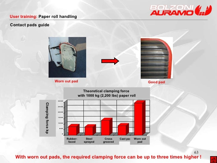 With worn out pads, the required clamping force can be up to three times higher ! Worn out pad Good pad Contact pads  guid...