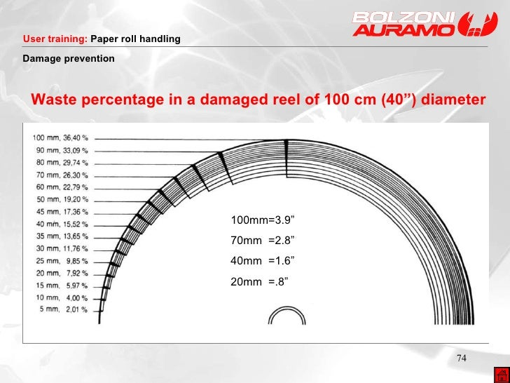 """Waste percentage in a damaged reel of 100 cm (40"""") diameter Damage prevention 100mm=3.9"""" 70mm  =2.8"""" 40mm  =1.6"""" 20mm  =.8"""""""