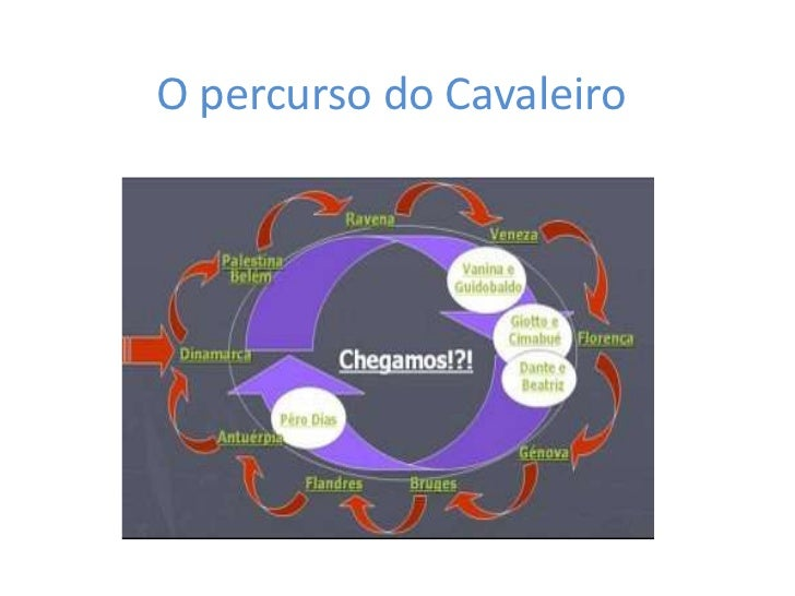 O percurso do Cavaleiro <br />