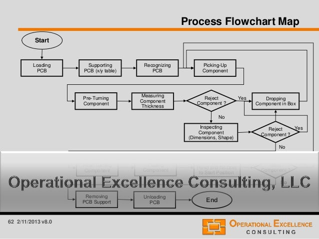 global 8d problem solving process training module rh slideshare net Document Process Flow Diagram Manufacturing Process Flow Diagram