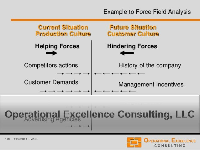 109 11/3/2011 – v2.0 Example to Force Field Analysis Current Situation Production Culture Future Situation Customer Cultur...