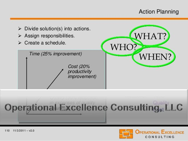 110 11/3/2011 – v2.0 Action Planning  Divide solution(s) into actions.  Assign responsibilities.  Create a schedule. Me...