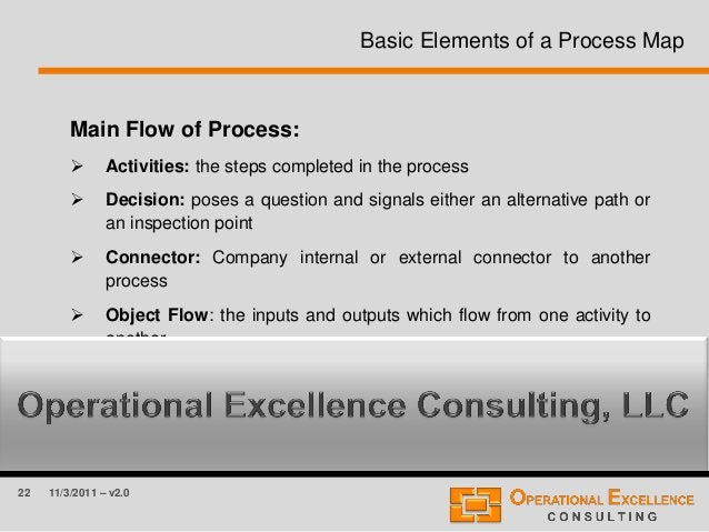 22 11/3/2011 – v2.0 Basic Elements of a Process Map Main Flow of Process:  Activities: the steps completed in the process...
