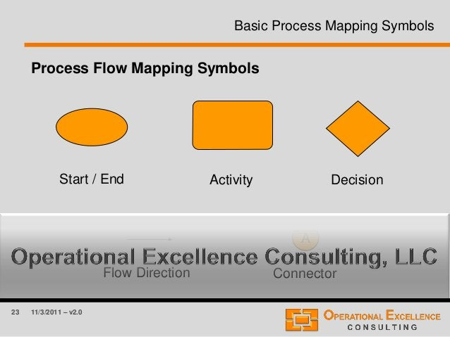 23 11/3/2011 – v2.0 Basic Process Mapping Symbols Activity Flow Direction Decision Process Flow Mapping Symbols Connector ...