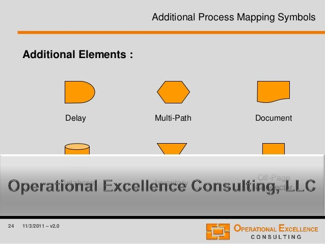 24 11/3/2011 – v2.0 Additional Process Mapping Symbols Additional Elements : Delay Multi-Path Document Database Inventory ...