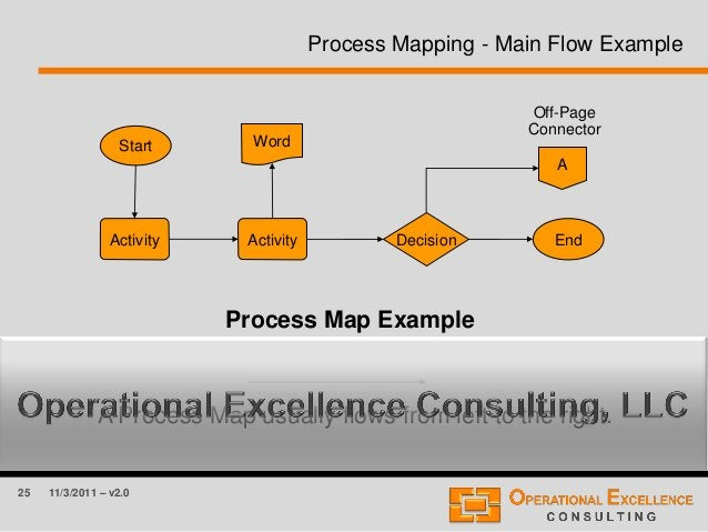 25 11/3/2011 – v2.0 Process Mapping - Main Flow Example A Process Map usually flows from left to the right. Process Map Ex...