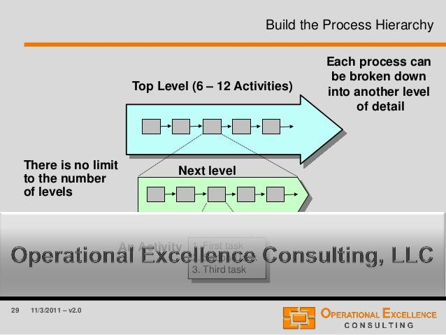 29 11/3/2011 – v2.0 Build the Process Hierarchy Top Level (6 – 12 Activities) Next level 1. First task 2. Second task 3. T...