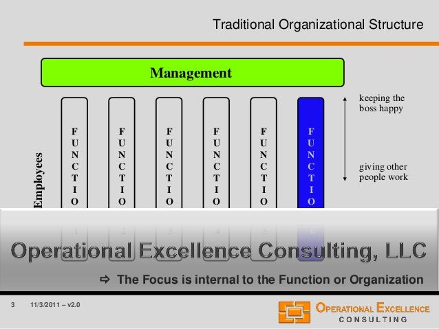 3 11/3/2011 – v2.0 Traditional Organizational Structure  The Focus is internal to the Function or Organization Management...