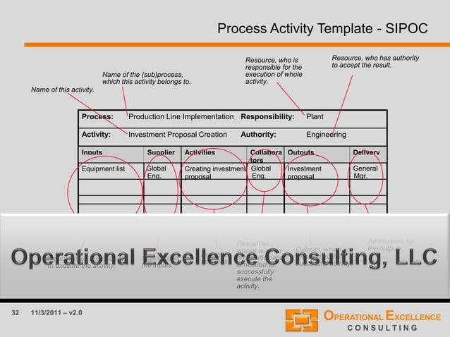 32 11/3/2011 – v2.0 Process Activity Template - SIPOC Process: Production Line Implementation Responsibility: Plant Activi...