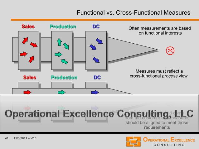 41 11/3/2011 – v2.0 Functional vs. Cross-Functional Measures   Sales Production DC Sales Production DC Measures must ref...