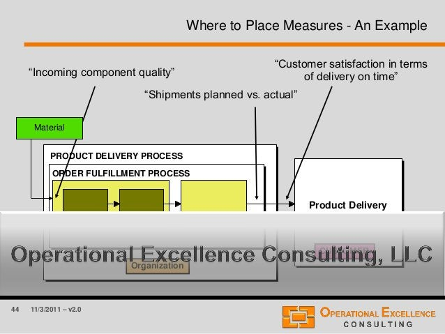 44 11/3/2011 – v2.0 Where to Place Measures - An Example Organization CUSTOMER PRODUCT DELIVERY PROCESS Product Delivery O...