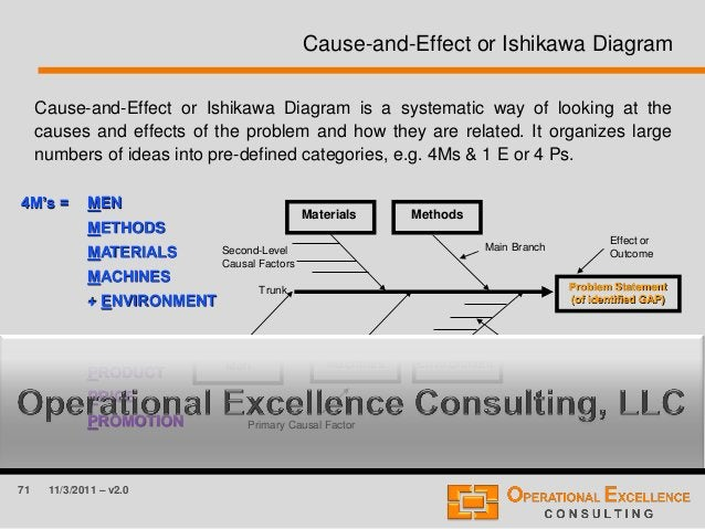 71 11/3/2011 – v2.0 Cause-and-Effect or Ishikawa Diagram Cause-and-Effect or Ishikawa Diagram is a systematic way of looki...