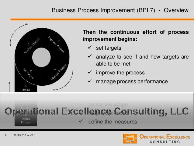 9 11/3/2011 – v2.0 Business Process Improvement (BPI 7) - Overview Then the continuous effort of process improvement begin...