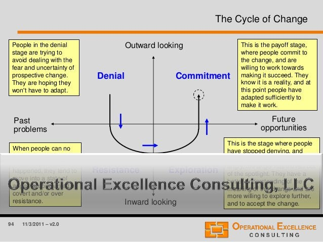 94 11/3/2011 – v2.0 The Cycle of Change Outward looking Inward looking Future opportunities Past problems Denial Resistanc...
