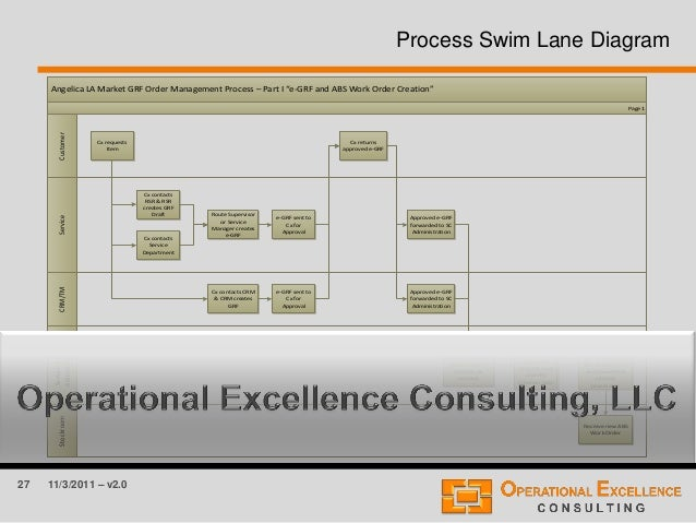 "27 11/3/2011 – v2.0 Process Swim Lane Diagram Angelica LA Market GRF Order Management Process – Part I ""e-GRF and ABS Work..."