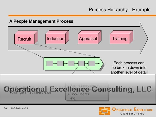 30 11/3/2011 – v2.0 Process Hierarchy - Example Training 1. Select interviewers 2. Schedule Interviews 3. Book rooms etc. ...