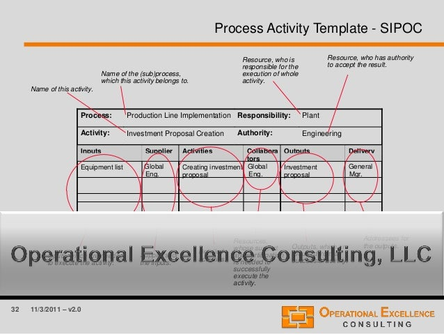 Process Improvement Plan Template Powerpoint Images Template
