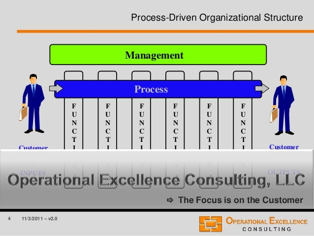 4 11/3/2011 – v2.0 Process-Driven Organizational Structure  The Focus is on the Customer Management Process Customer Requ...