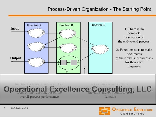 5 11/3/2011 – v2.0 Process-Driven Organization - The Starting Point Function A Function B Function C Input Output 4. Every...