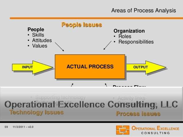 59 11/3/2011 – v2.0 Areas of Process Analysis OUTPUTINPUT People Issues Technology Issues People • Skills • Attitudes • Va...