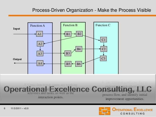 6 11/3/2011 – v2.0 Process-Driven Organization - Make the Process Visible Function A Function B Function C Input Output B6...