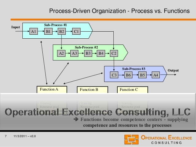7 11/3/2011 – v2.0 Process-Driven Organization - Process vs. Functions Output Input A1 B2B1 C1 A3 B4B3A2 C2 B6 B5C3 A4 Fun...