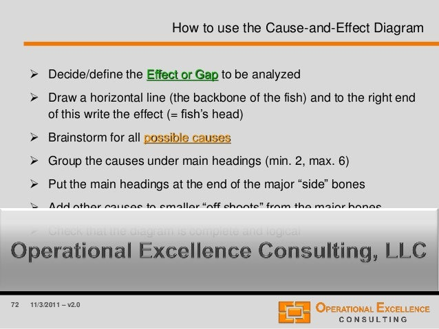 72 11/3/2011 – v2.0 How to use the Cause-and-Effect Diagram  Decide/define the Effect or Gap to be analyzed  Draw a hori...