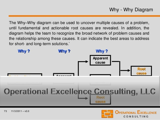 73 11/3/2011 – v2.0 Why - Why Diagram The Why–Why diagram can be used to uncover multiple causes of a problem, until funda...