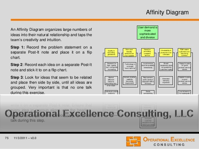 75 11/3/2011 – v2.0 Affinity Diagram An Affinity Diagram organizes large numbers of ideas into their natural relationship ...