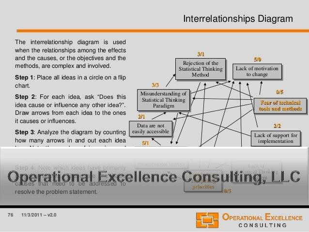 76 11/3/2011 – v2.0 Interrelationships Diagram The interrelationship diagram is used when the relationships among the effe...