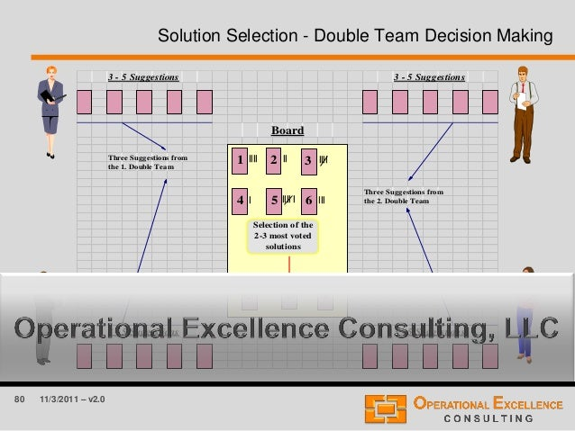 80 11/3/2011 – v2.0 Solution Selection - Double Team Decision Making 3 - 5 Suggestions 3 - 5 Suggestions Board Three Sugge...