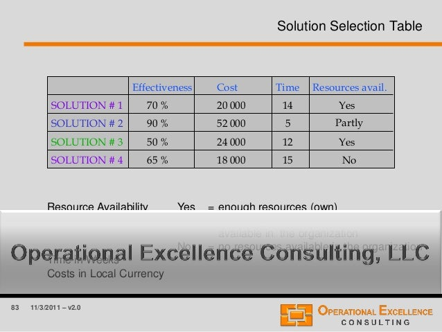83 11/3/2011 – v2.0 Solution Selection Table SOLUTION # 1 SOLUTION # 2 SOLUTION # 3 SOLUTION # 4 Effectiveness Cost Time R...