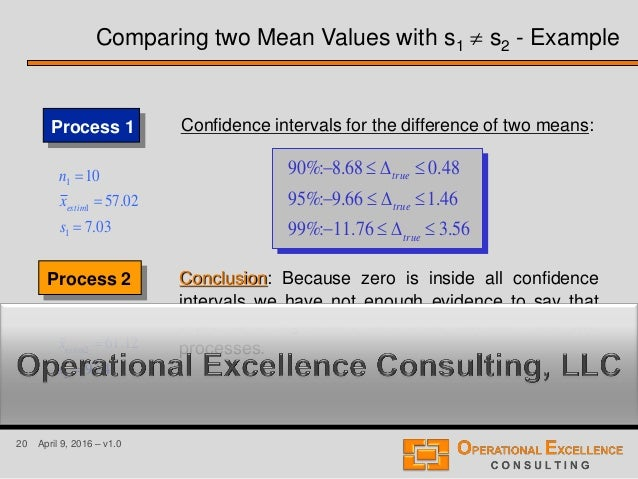 confidence interval on the difference between means example