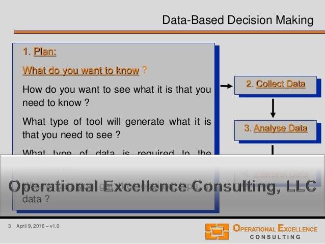 3 April 9, 2016 – v1.0 Data-Based Decision Making 1. Plan: What do you want to know ? How do you want to see what it is th...