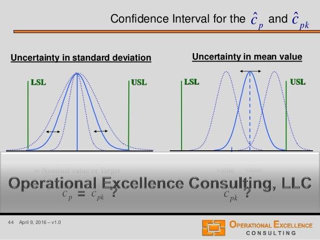 44 April 9, 2016 – v1.0 Confidence Interval for the and Mean value = Nominal value or Target LSL USL = ? Nominal value LSL...