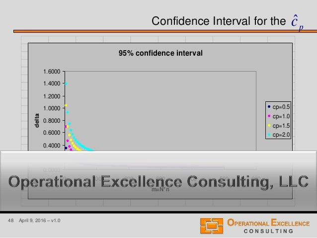 48 April 9, 2016 – v1.0 pcˆConfidence Interval for the 95% confidence interval 0.0000 0.2000 0.4000 0.6000 0.8000 1.0000 1...