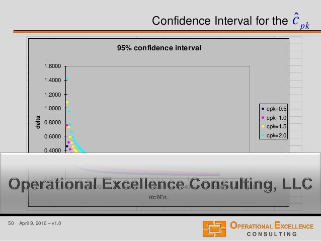50 April 9, 2016 – v1.0 Confidence Interval for the 95% confidence interval 0.0000 0.2000 0.4000 0.6000 0.8000 1.0000 1.20...