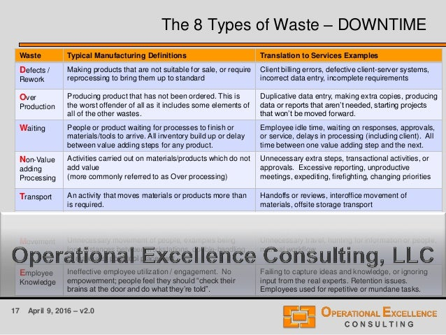 17 April 9, 2016 – v2.0 Waste Typical Manufacturing Definitions Translation to Services Examples Defects / Rework Making p...