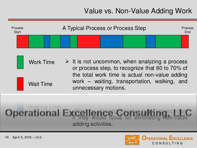 19 April 9, 2016 – v2.0 Value vs. Non-Value Adding Work Work Time Wait Time Walking Time A Typical Process or Process Step...