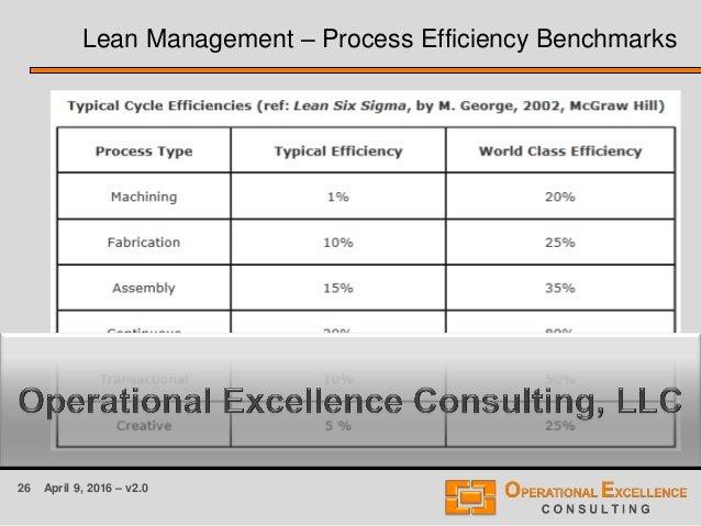 26 April 9, 2016 – v2.0 Lean Management – Process Efficiency Benchmarks