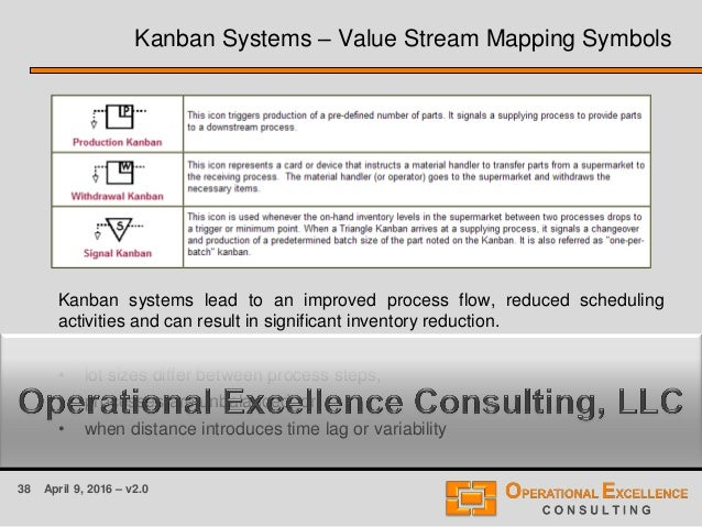 38 April 9, 2016 – v2.0 Kanban Systems – Value Stream Mapping Symbols Kanban systems lead to an improved process flow, red...