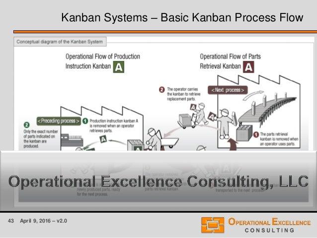 43 April 9, 2016 – v2.0 Kanban Systems – Basic Kanban Process Flow