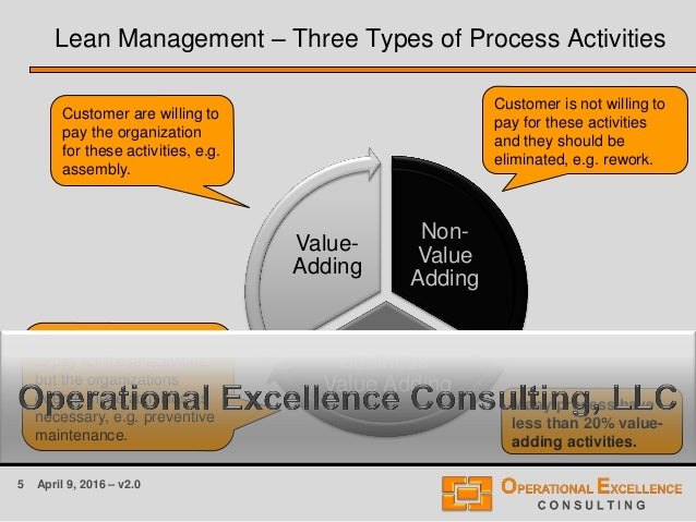 5 April 9, 2016 – v2.0 Lean Management – Three Types of Process Activities Non- Value Adding Business- Value Adding Value-...