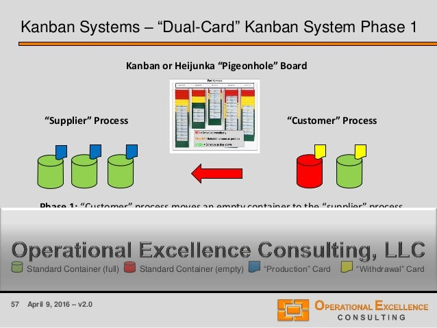 "57 April 9, 2016 – v2.0 Kanban Systems – ""Dual-Card"" Kanban System Phase 1 ""Supplier"" Process ""Customer"" Process Kanban or..."