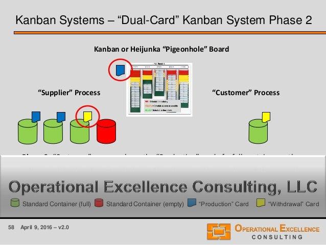 "58 April 9, 2016 – v2.0 Kanban Systems – ""Dual-Card"" Kanban System Phase 2 ""Supplier"" Process ""Customer"" Process Phase 2: ..."