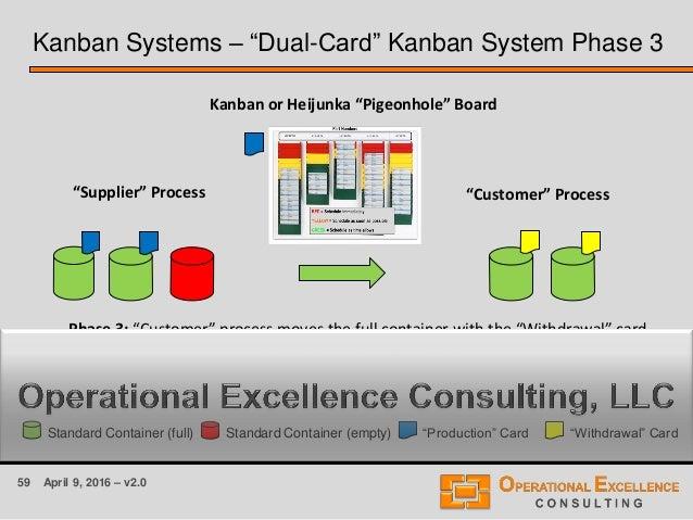 "59 April 9, 2016 – v2.0 Kanban Systems – ""Dual-Card"" Kanban System Phase 3 ""Supplier"" Process ""Customer"" Process Kanban or..."