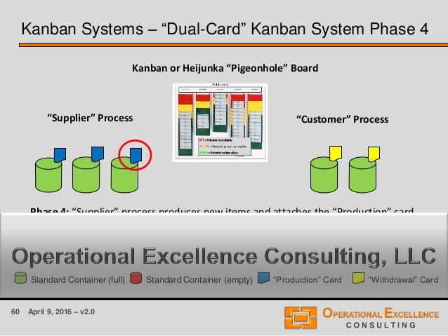 "60 April 9, 2016 – v2.0 Kanban Systems – ""Dual-Card"" Kanban System Phase 4 ""Supplier"" Process ""Customer"" Process Kanban or..."